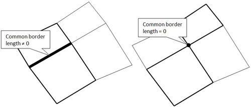 Border Length