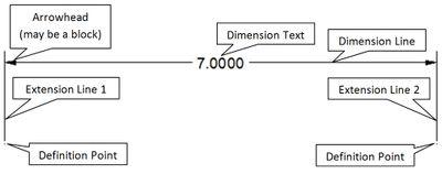 AutoCAD Dimension Notation