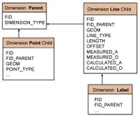 Topobase Dimension Data Model